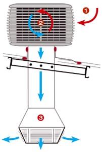 Schéma de principe rafraichisseur adiabatique